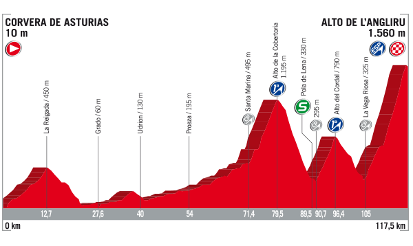 Preview What You Need To Know About The The 2017 Vuelta A España Cyclingtips