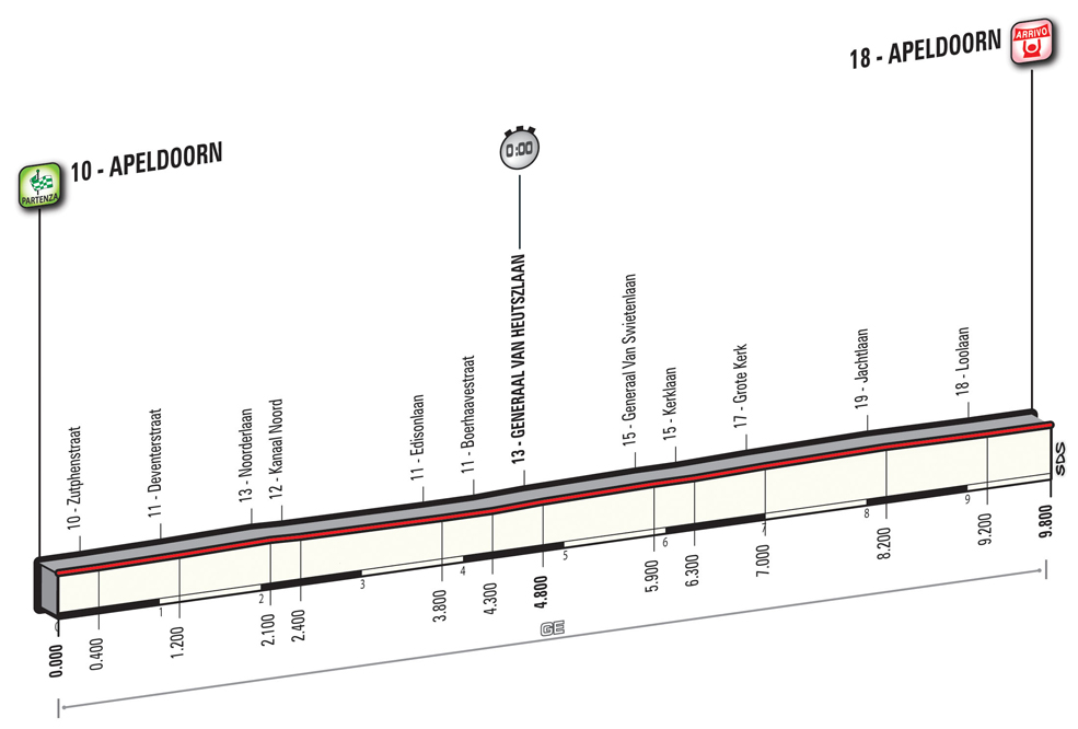The stage 1 ITT is as about flat as you're likely to see. One for the pure time-trialists.