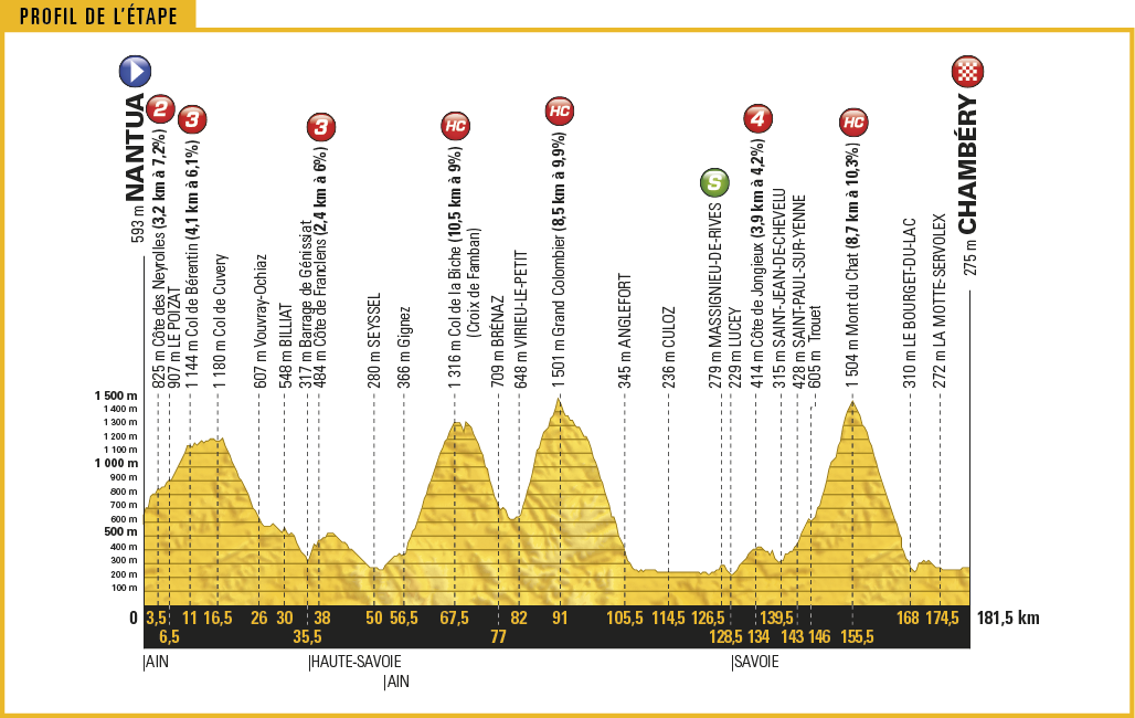 Tour de france stage 5 betting preview goal ultimate travel vegas insiders betting