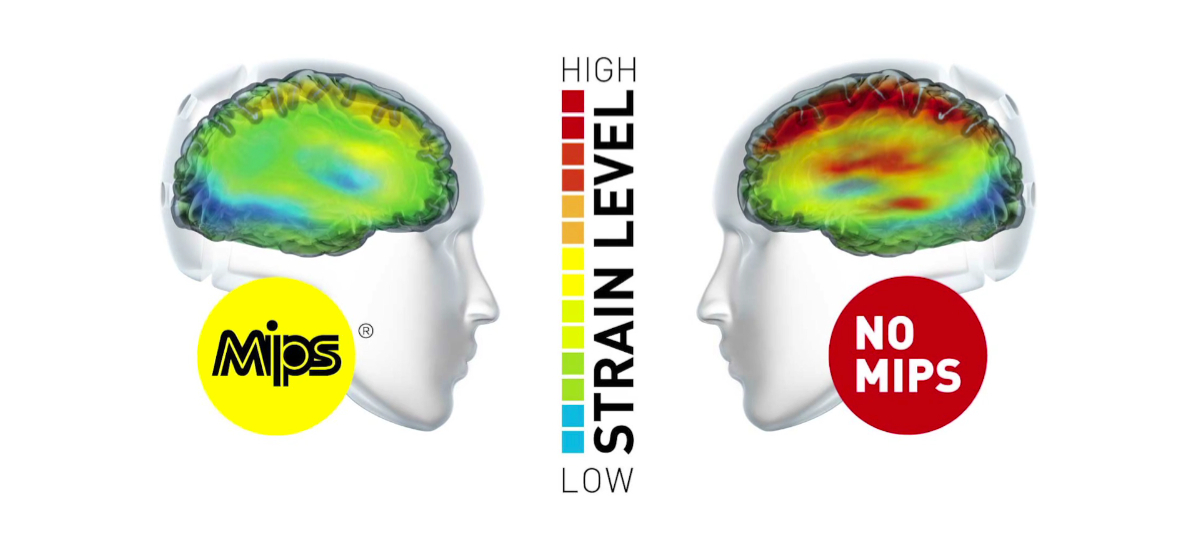 Any movement of the brain in the skull has the potential to cause injury. MIPS is designed to soak up some of the energy from oblique impacts to protect the brain.