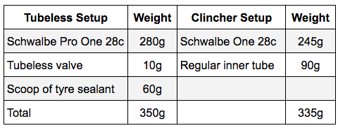 Road tubeless versus clincher weight comparison