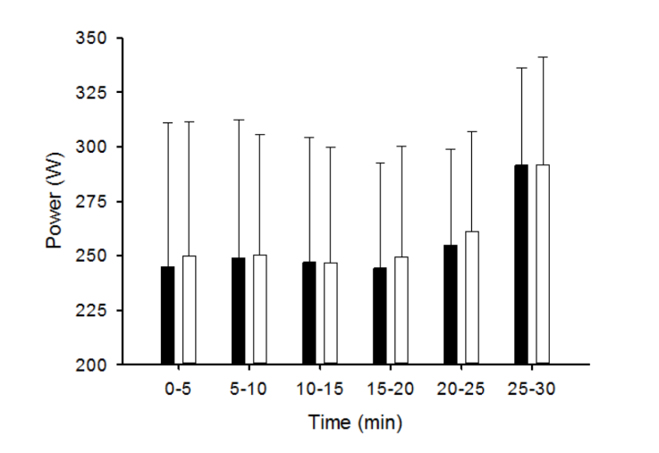 This graph from Dr Whyte's paper shows riders' average power output for each five-minute block of the two 30-minute time trials. The white column shows the use of the nasal dilator; the black column is without.